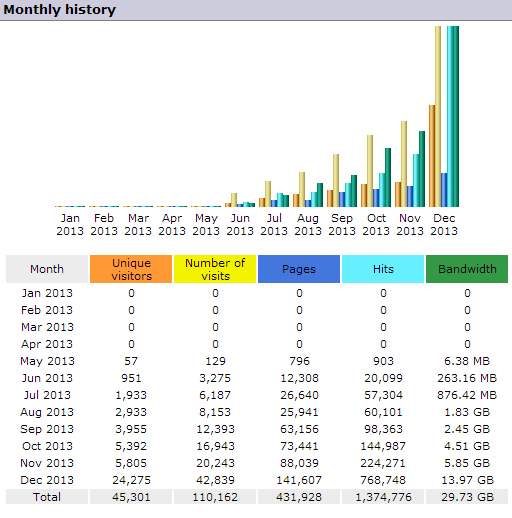 Monthly History December 2013